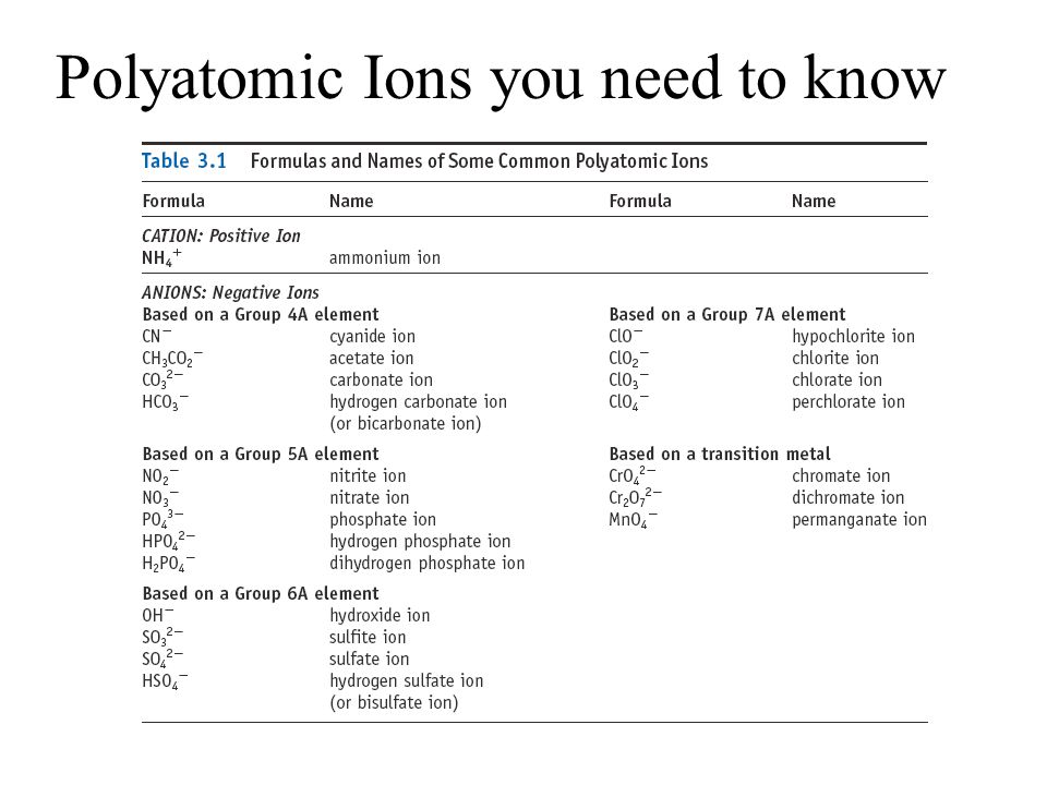 Polyatomic Ions you need to know
