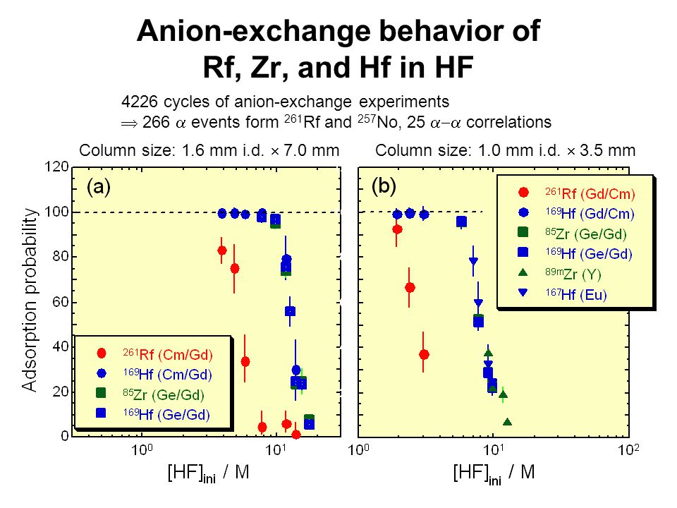 Anion-exchange behavior of Rf, Zr, and Hf in HF Column size: 1.0 mm i.d.  3.5 mmColumn size: 1.6 mm i.d.  7.0 mm 4226 cycles of anion-exchange exper