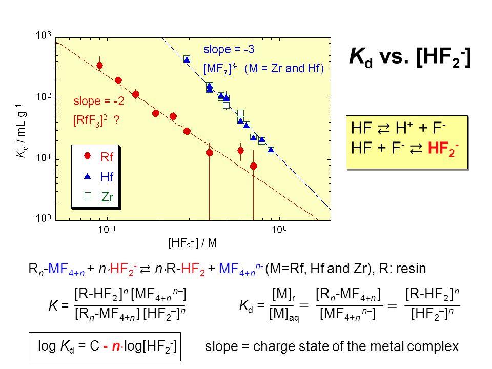 R n -MF 4+n + n  HF 2 - ⇄ n  R-HF 2 + MF 4+n n- (M=Rf, Hf and Zr), R: resin K d vs.