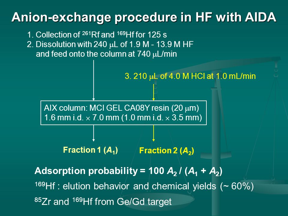 Anion-exchange procedure in HF with AIDA 1. Collection of 261 Rf and 169 Hf for 125 s 2. Dissolution with 240  L of 1.9 M - 13.9 M HF and feed onto t