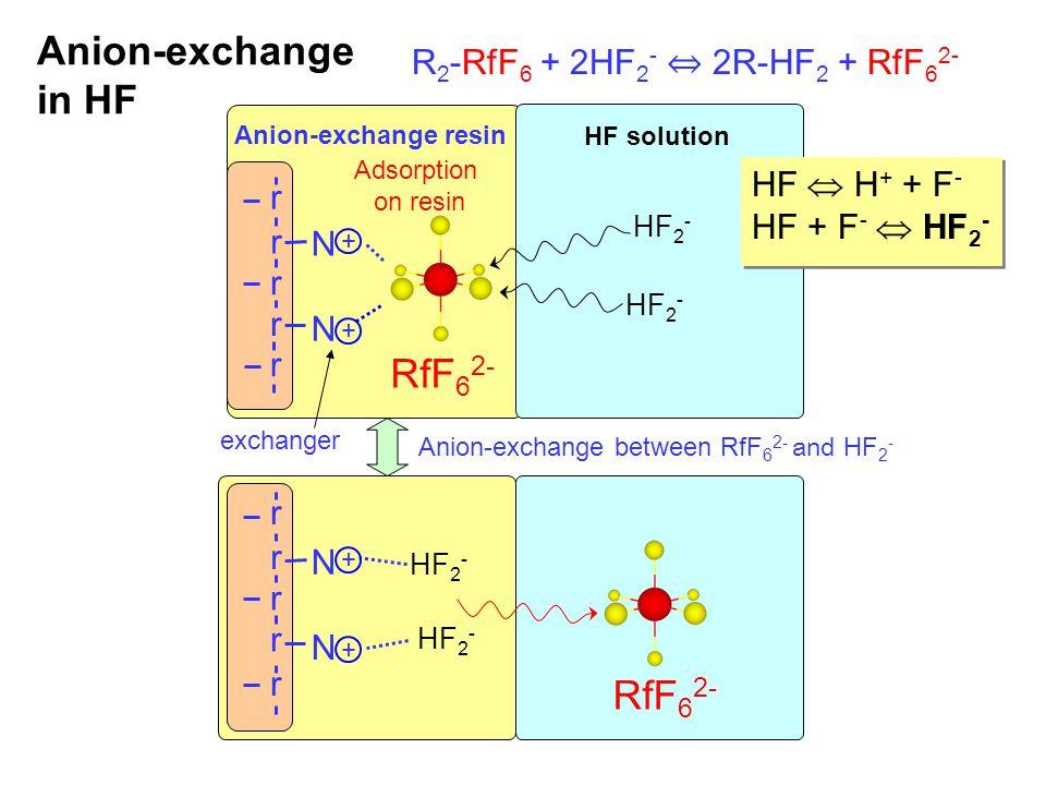 N + + HF 2 - RfF 6 2- HF 2 - R 2 -RfF 6 + 2HF 2 - ⇔ 2R-HF 2 + RfF 6 2- HF solution Anion-exchange resin RfF 6 2- r N HF 2 - Anion-exchange between RfF 6 2- and HF 2 - r r r r r r r r Adsorption on resin exchanger N + + N r HF  H + + F - HF + F -  HF 2 - HF  H + + F - HF + F -  HF 2 - Anion-exchange in HF