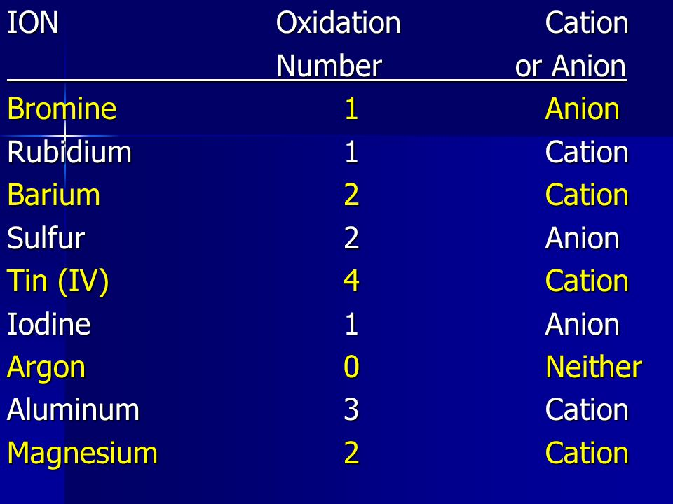 IONOxidationCation Number or Anion Bromine1Anion Rubidium1Cation Barium2Cation Sulfur2Anion Tin (IV)4Cation Iodine1Anion Argon0Neither Aluminum3Cation