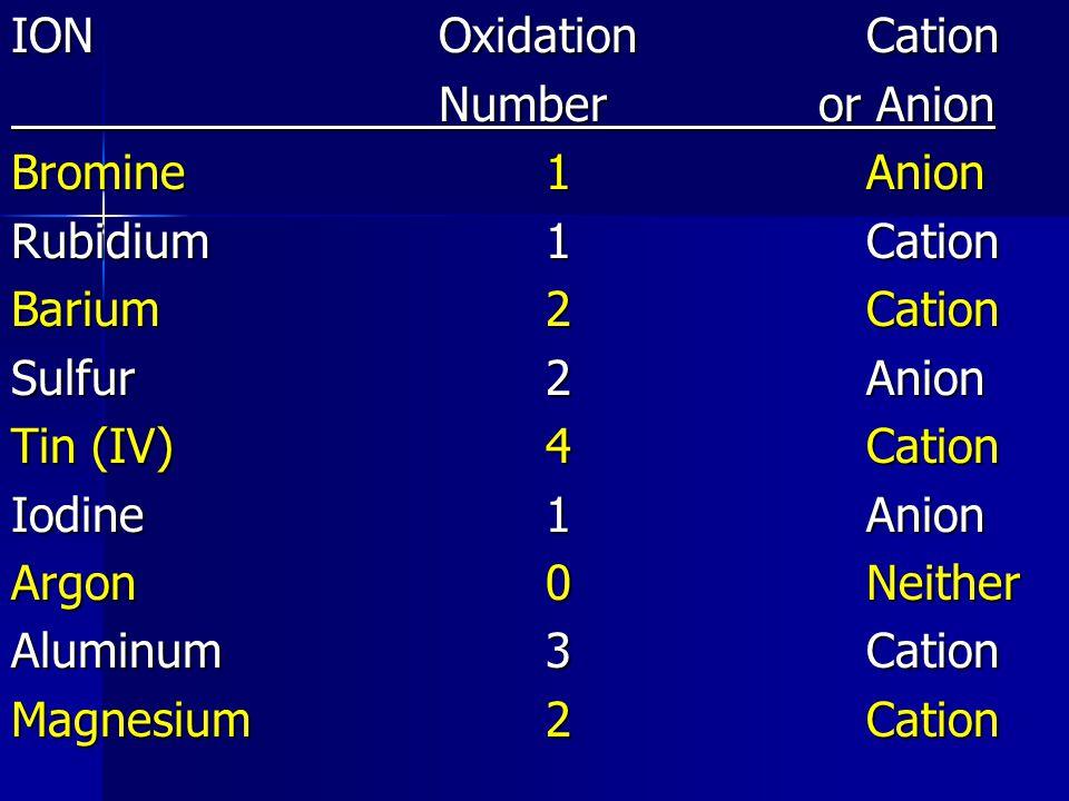 IONOxidationCation Number or Anion Bromine1Anion Rubidium1Cation Barium2Cation Sulfur2Anion Tin (IV)4Cation Iodine1Anion Argon0Neither Aluminum3Cation Magnesium2Cation