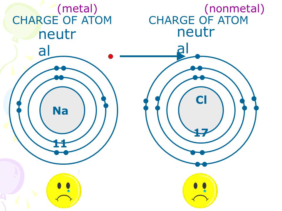 Na 11 Cl 17 CHARGE OF ATOM neutr al (metal) (nonmetal)
