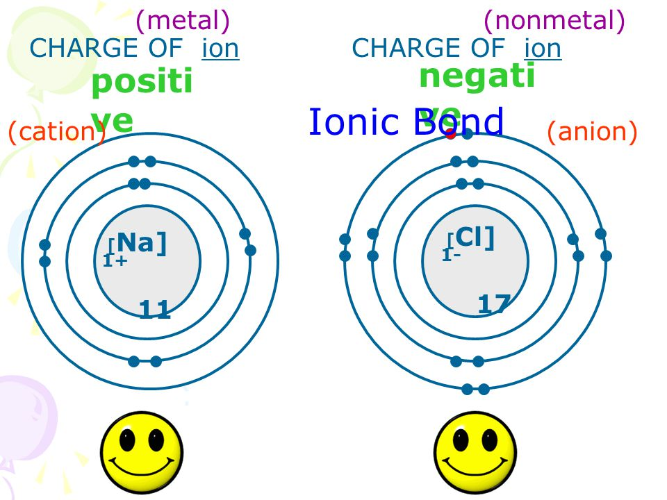 [ Na] 1+ 11 [ Cl] 1- 17 CHARGE OF ion positi ve negati ve Ionic Bond (cation)(anion) (metal) (nonmetal)