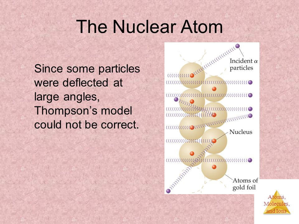 Atoms, Molecules, and Ions The Nuclear Atom Since some particles were deflected at large angles, Thompson's model could not be correct.