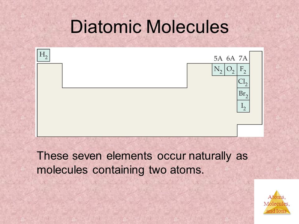 Atoms, Molecules, and Ions Diatomic Molecules These seven elements occur naturally as molecules containing two atoms.