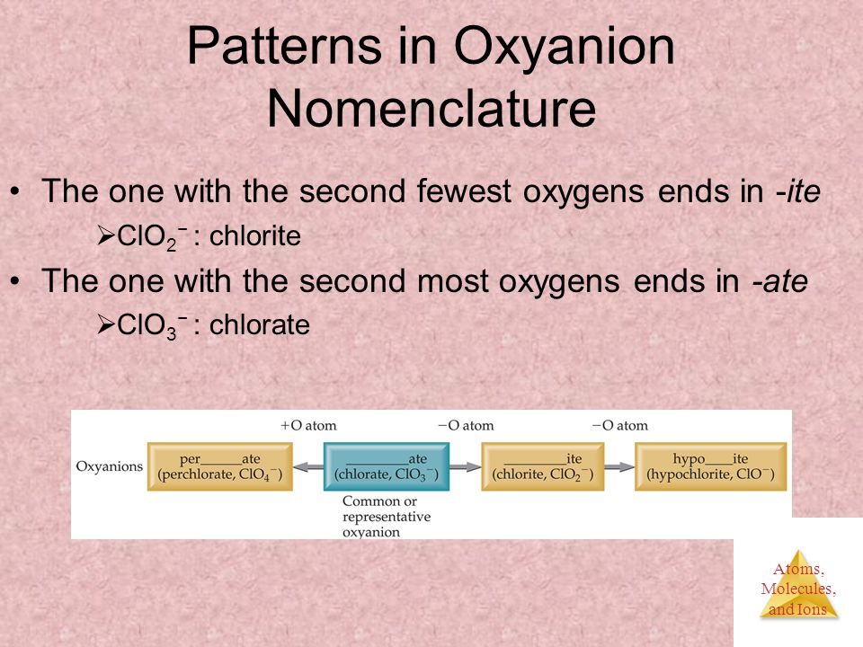 Atoms, Molecules, and Ions Patterns in Oxyanion Nomenclature The one with the second fewest oxygens ends in -ite  ClO 2 − : chlorite The one with the second most oxygens ends in -ate  ClO 3 − : chlorate