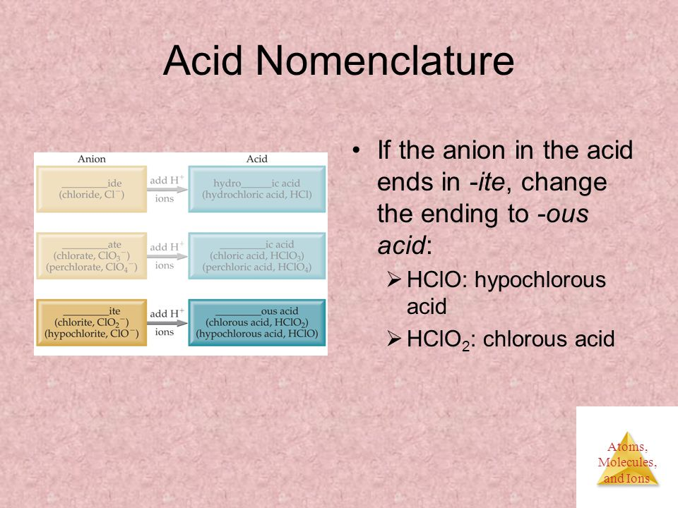 Atoms, Molecules, and Ions Acid Nomenclature If the anion in the acid ends in -ite, change the ending to -ous acid:  HClO: hypochlorous acid  HClO 2 : chlorous acid