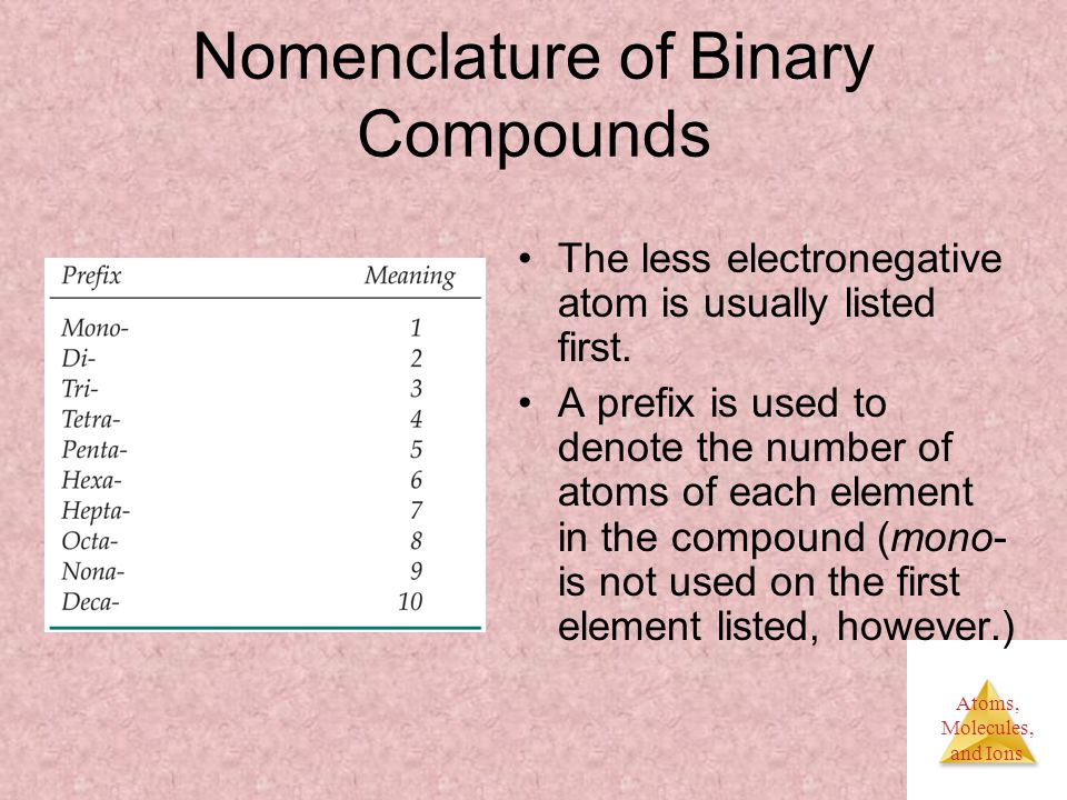 Atoms, Molecules, and Ions Nomenclature of Binary Compounds The less electronegative atom is usually listed first.