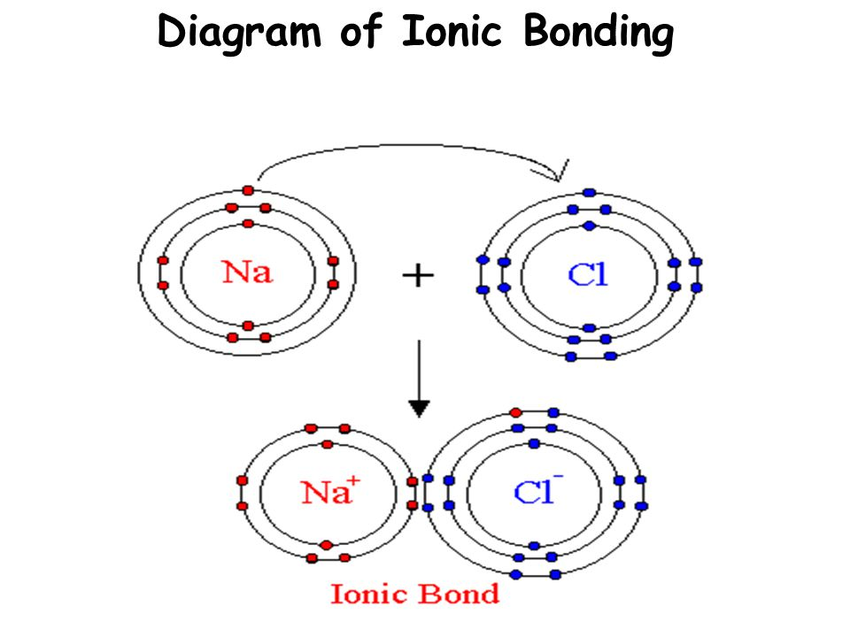 Diagram of Ionic Bonding