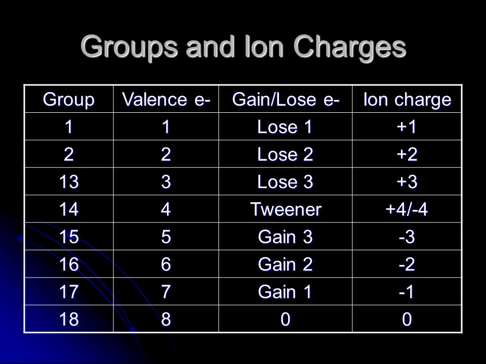 Groups and Ion Charges Group Valence e- Gain/Lose e- Ion charge 11 Lose 1 +1 22 Lose 2 +2 133 Lose 3 +3 144Tweener+4/-4 155 Gain 3 -3 166 Gain 2 -2 177 Gain 1 18800