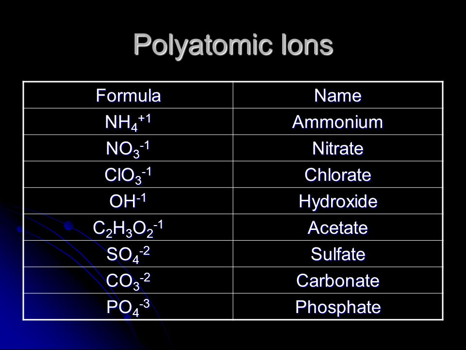 Polyatomic Ions FormulaName NH 4 +1 Ammonium NO 3 -1 Nitrate ClO 3 -1 Chlorate OH -1 Hydroxide C 2 H 3 O 2 -1 Acetate SO 4 -2 Sulfate CO 3 -2 Carbonate PO 4 -3 Phosphate