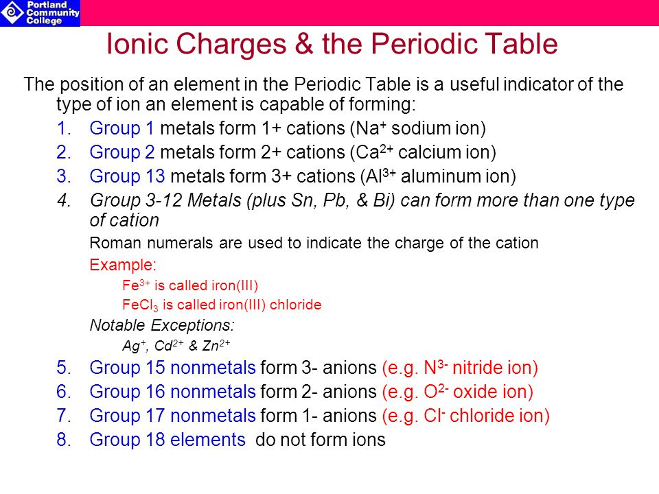 Ionic Charges & the Periodic Table The position of an element in the Periodic Table is a useful indicator of the type of ion an element is capable of forming: 1.Group 1 metals form 1+ cations (Na + sodium ion) 2.Group 2 metals form 2+ cations (Ca 2+ calcium ion) 3.Group 13 metals form 3+ cations (Al 3+ aluminum ion) 4.Group 3-12 Metals (plus Sn, Pb, & Bi) can form more than one type of cation Roman numerals are used to indicate the charge of the cation Example: Fe 3+ is called iron(III) FeCl 3 is called iron(III) chloride Notable Exceptions: Ag +, Cd 2+ & Zn 2+ 5.Group 15 nonmetals form 3- anions (e.g.