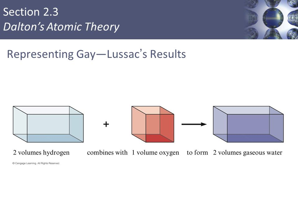 Section 2.3 Dalton's Atomic Theory Representing Gay—Lussac's Results Copyright © Cengage Learning. All rights reserved 6