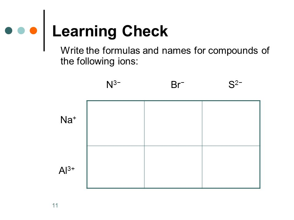 11 Learning Check Write the formulas and names for compounds of the following ions: N 3− Br − S 2− Na + Al 3+