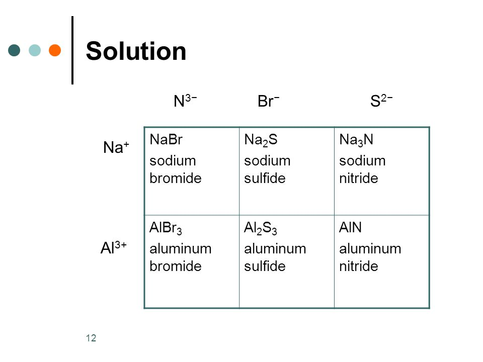 12 Solution N 3− Br − S 2− Na + Al 3+ NaBr sodium bromide Na 2 S sodium sulfide Na 3 N sodium nitride AlBr 3 aluminum bromide Al 2 S 3 aluminum sulfid
