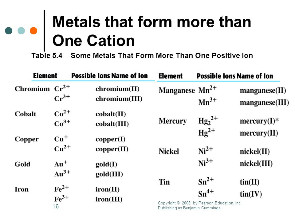 16 Metals that form more than One Cation Table 5.4 Some Metals That Form More Than One Positive Ion Copyright © 2008 by Pearson Education, Inc.