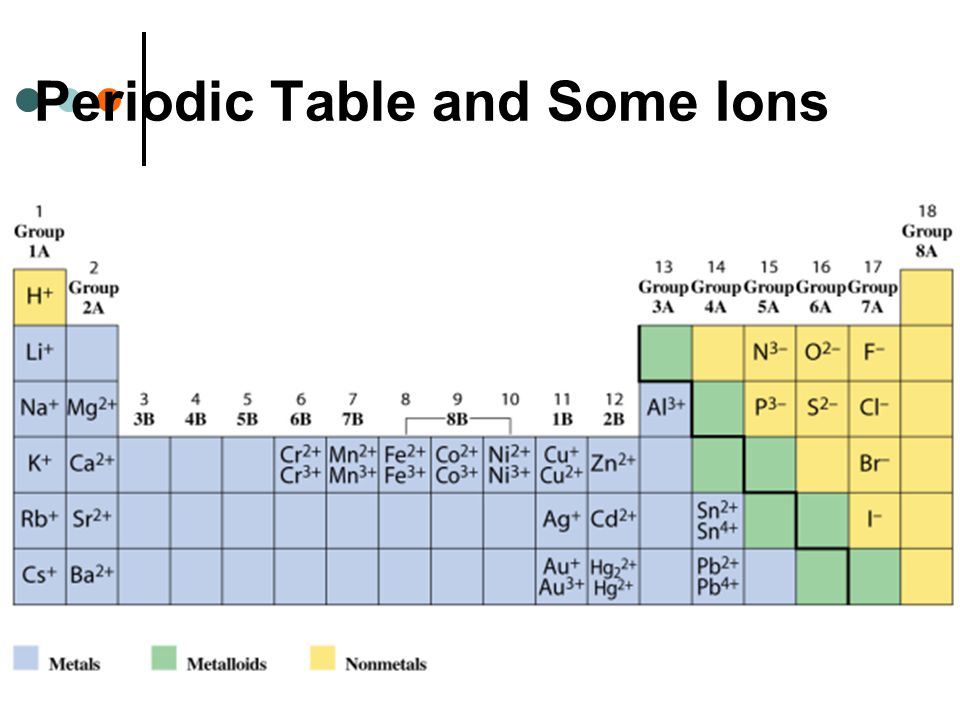 17 Periodic Table and Some Ions
