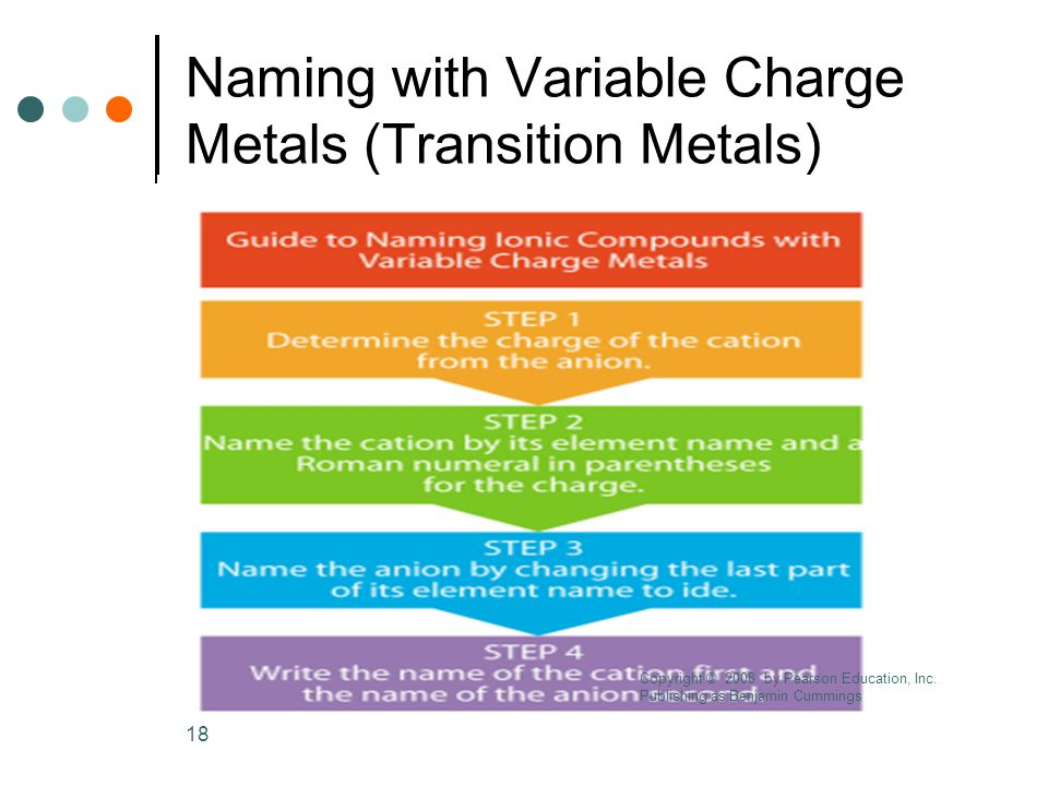 18 Naming with Variable Charge Metals (Transition Metals) Copyright © 2008 by Pearson Education, Inc.
