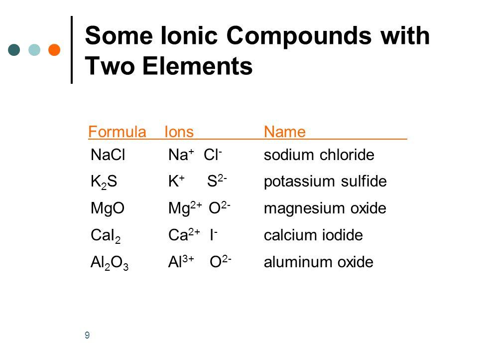 9 Formula IonsName NaClNa + Cl - sodium chloride K 2 SK + S 2- potassium sulfide MgOMg 2+ O 2- magnesium oxide CaI 2 Ca 2+ I - calcium iodide Al 2 O 3 Al 3+ O 2- aluminum oxide Some Ionic Compounds with Two Elements