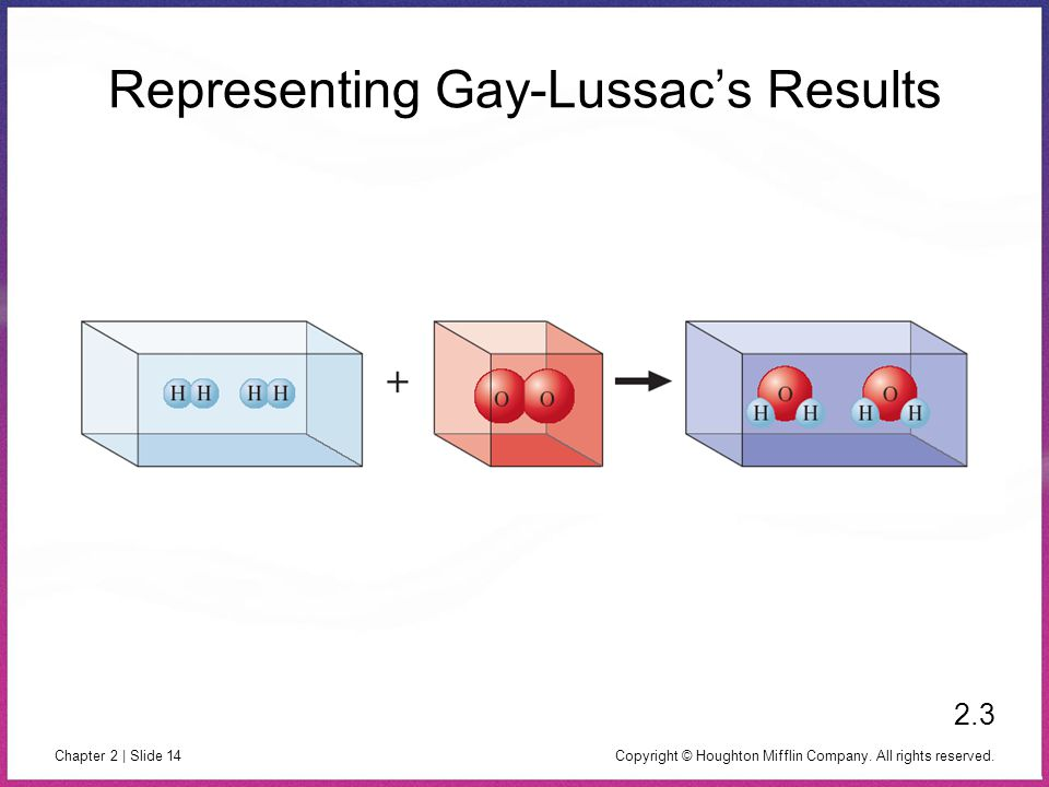 Copyright © Houghton Mifflin Company. All rights reserved. Chapter 2 | Slide 14 Representing Gay-Lussac's Results 2.3