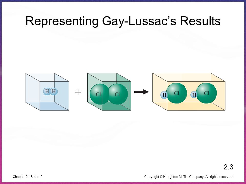 Copyright © Houghton Mifflin Company. All rights reserved. Chapter 2 | Slide 15 Representing Gay-Lussac's Results 2.3