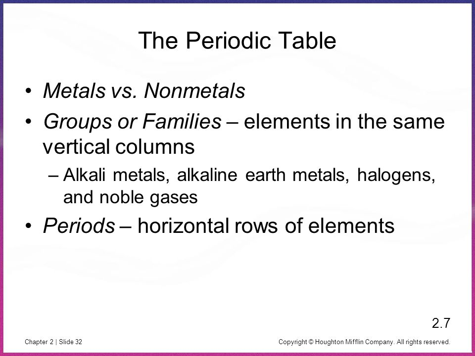 Copyright © Houghton Mifflin Company. All rights reserved. Chapter 2 | Slide 32 The Periodic Table Metals vs. Nonmetals Groups or Families – elements