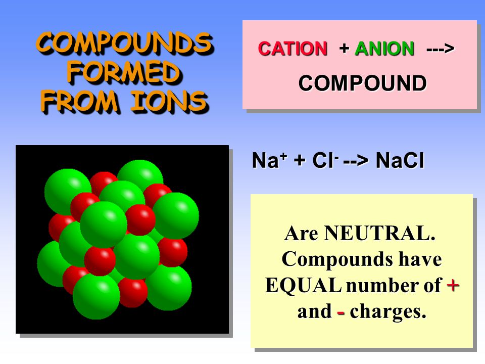 CATION + ANION ---> COMPOUND COMPOUND CATION + ANION ---> COMPOUND COMPOUND Are NEUTRAL.