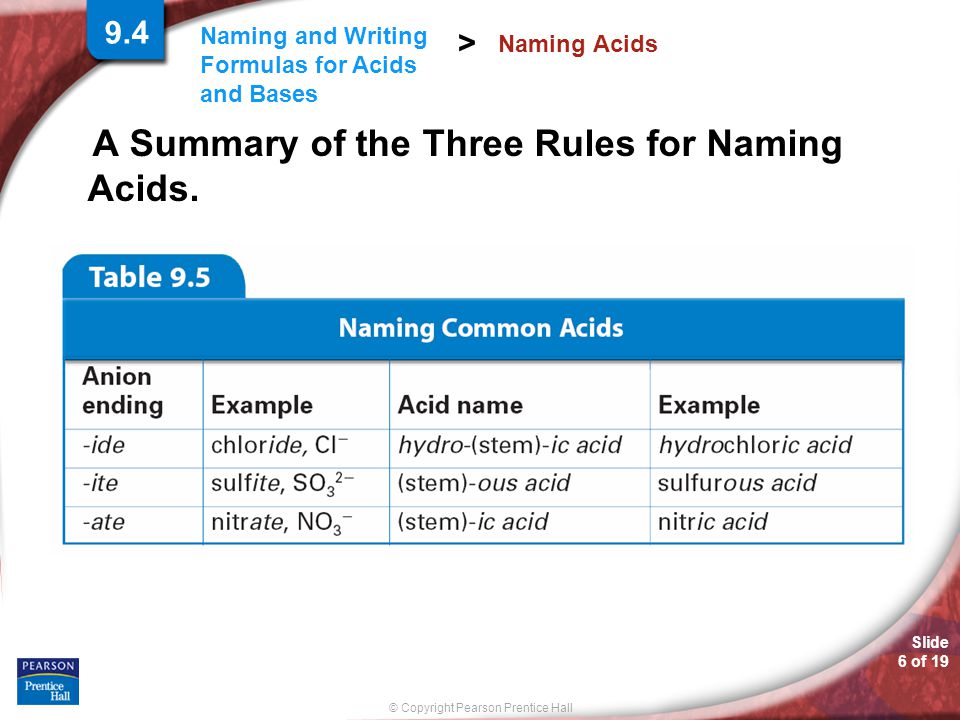 Slide 6 of 19 © Copyright Pearson Prentice Hall Naming and Writing Formulas for Acids and Bases > A Summary of the Three Rules for Naming Acids.