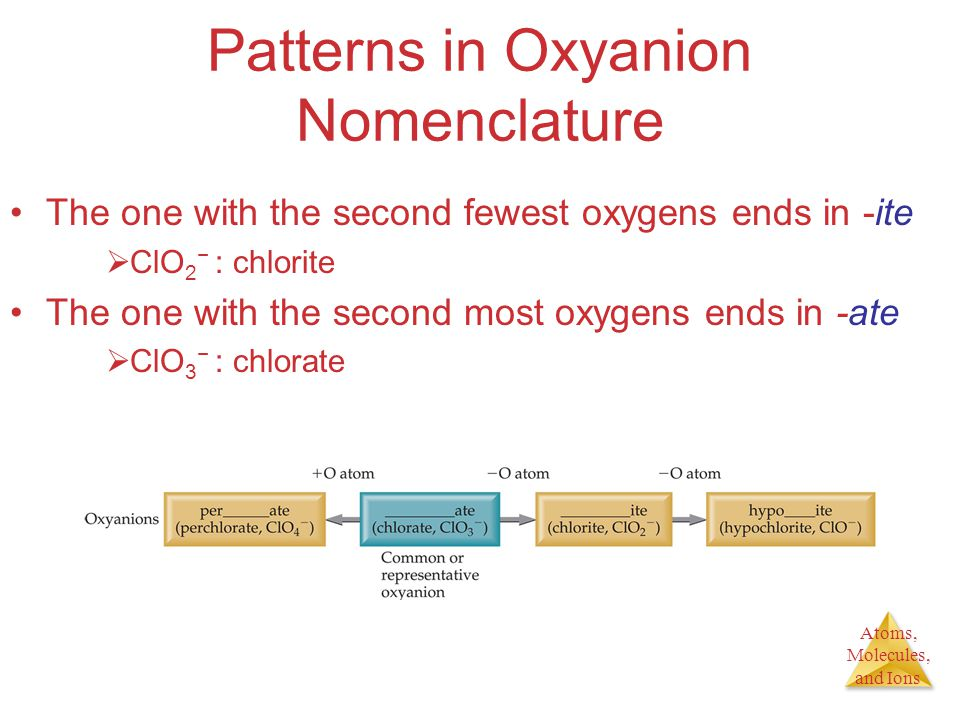 Atoms, Molecules, and Ions Patterns in Oxyanion Nomenclature The one with the second fewest oxygens ends in -ite  ClO 2 − : chlorite The one with the second most oxygens ends in -ate  ClO 3 − : chlorate