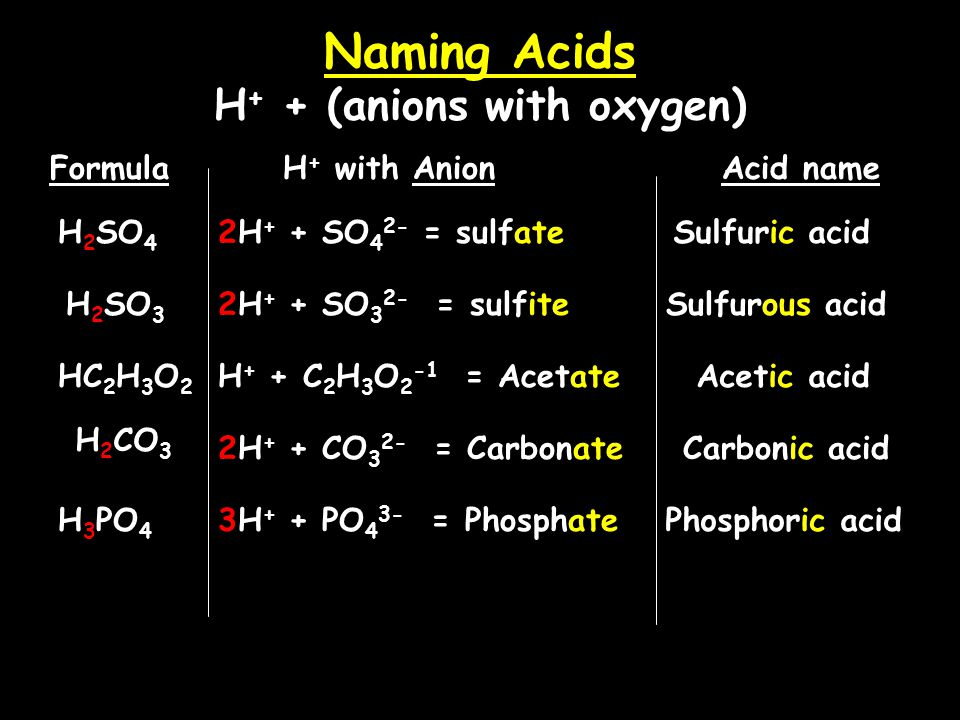 Naming Acids H + + (anions with oxygen) Acids with oxygen: ate-ic ite-ous Anion nameAcid name ____ate____ic acid ___ite___ous acid HNO 3 = Anion NO 3 -1 = nitrate HNO 2 = Nitr__ __ acid Nitrous acid Nitr__ __ acid Nitric acid Anion NO 2 -1 = nitrite