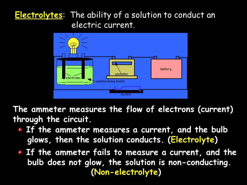 Electrolytes: Solutions that conduct electrical current easily.