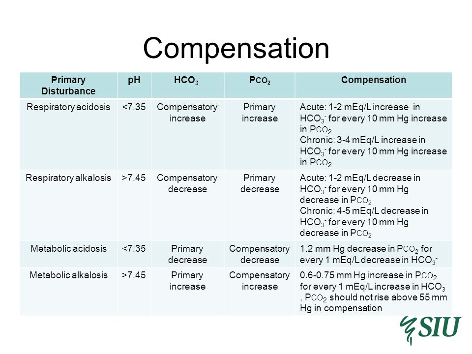 Compensation Primary Disturbance pHHCO 3 - P CO 2 Compensation Respiratory acidosis<7.35Compensatory increase Primary increase Acute: 1-2 mEq/L increase in HCO 3 - for every 10 mm Hg increase in P CO 2 Chronic: 3-4 mEq/L increase in HCO 3 - for every 10 mm Hg increase in P CO 2 Respiratory alkalosis>7.45Compensatory decrease Primary decrease Acute: 1-2 mEq/L decrease in HCO 3 - for every 10 mm Hg decrease in P CO 2 Chronic: 4-5 mEq/L decrease in HCO 3 - for every 10 mm Hg decrease in P CO 2 Metabolic acidosis<7.35Primary decrease Compensatory decrease 1.2 mm Hg decrease in P CO 2 for every 1 mEq/L decrease in HCO 3 - Metabolic alkalosis>7.45Primary increase Compensatory increase 0.6-0.75 mm Hg increase in P CO 2 for every 1 mEq/L increase in HCO 3 -, P CO 2 should not rise above 55 mm Hg in compensation