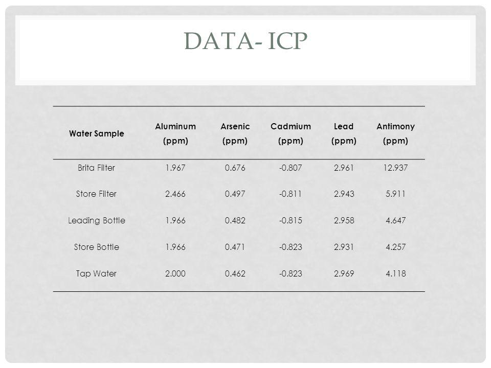 DATA- ICP Water Sample Aluminum (ppm) Arsenic (ppm) Cadmium (ppm) Lead (ppm) Antimony (ppm) Brita Filter1.9670.676-0.8072.96112.937 Store Filter2.4660