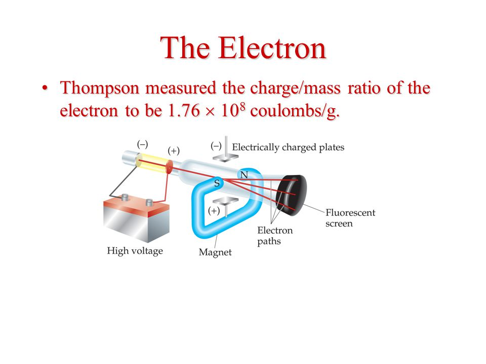 The Electron Thompson measured the charge/mass ratio of the electron to be 1.76  10 8 coulombs/g.Thompson measured the charge/mass ratio of the electron to be 1.76  10 8 coulombs/g.