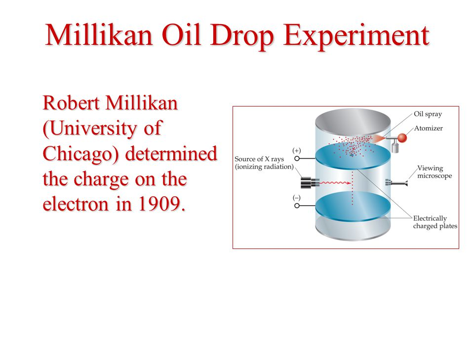 Millikan Oil Drop Experiment Robert Millikan (University of Chicago) determined the charge on the electron in 1909.