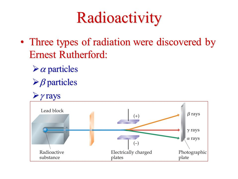Radioactivity Three types of radiation were discovered by Ernest Rutherford:Three types of radiation were discovered by Ernest Rutherford:   particles   particles   rays