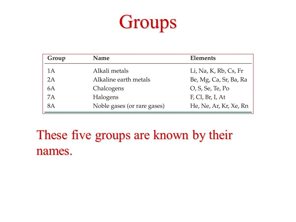 Groups These five groups are known by their names.