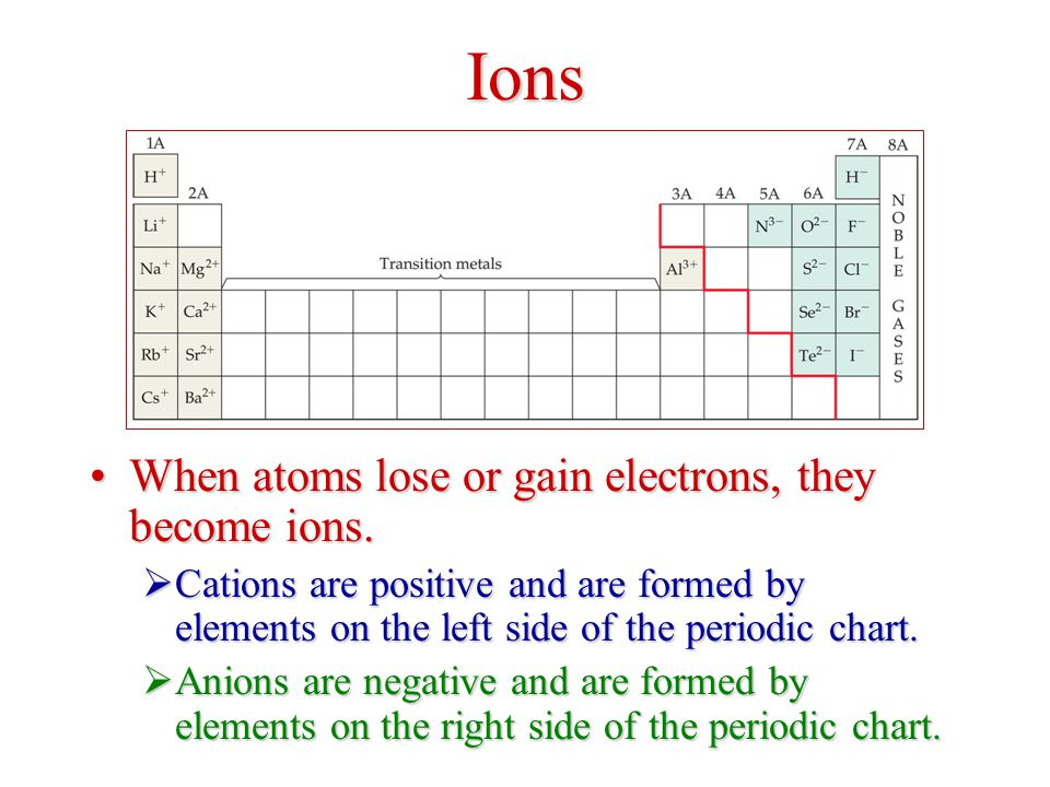 Ions When atoms lose or gain electrons, they become ions.When atoms lose or gain electrons, they become ions.