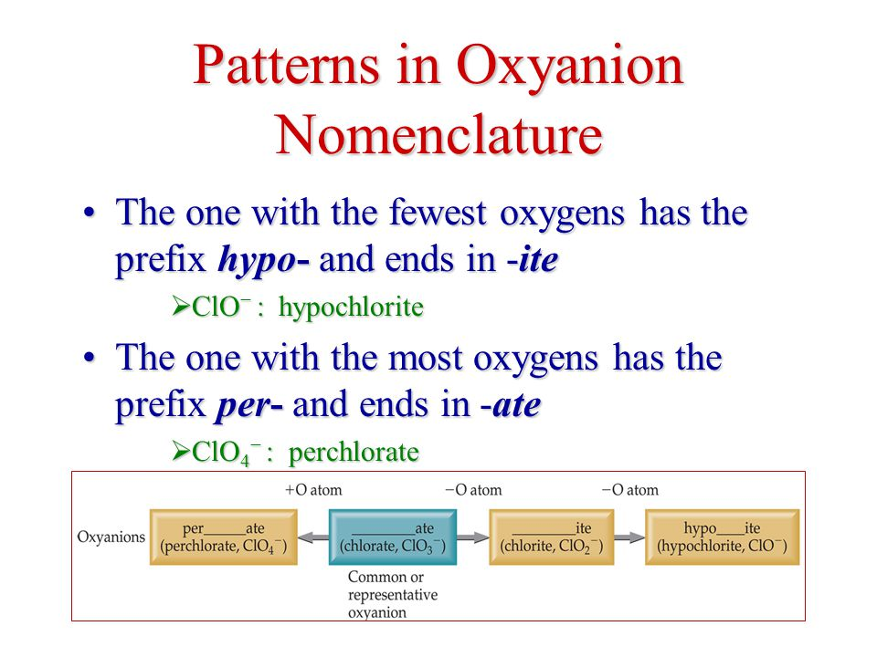The one with the fewest oxygens has the prefix hypo- and ends in -iteThe one with the fewest oxygens has the prefix hypo- and ends in -ite  ClO − : hypochlorite The one with the most oxygens has the prefix per- and ends in -ateThe one with the most oxygens has the prefix per- and ends in -ate  ClO 4 − : perchlorate Patterns in Oxyanion Nomenclature