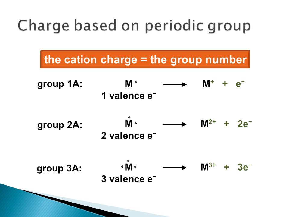 group 1A: group 2A: group 3A: M 1 valence e − M + + e − M 2 valence e − M 2+ + 2e − M 3 valence e − M 3+ + 3e − the cation charge = the group number