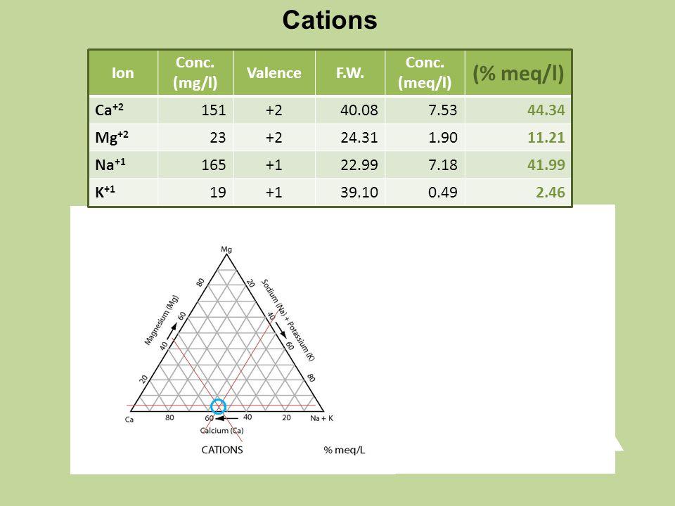 Ion Conc. (mg/l) ValenceF.W. Conc.