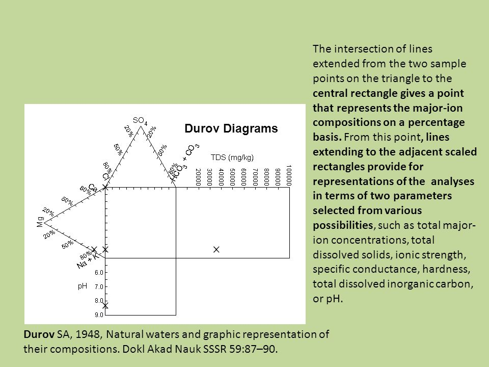 Durov Diagrams Durov SA, 1948, Natural waters and graphic representation of their compositions.