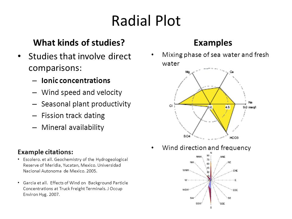 Radial Plot What kinds of studies.