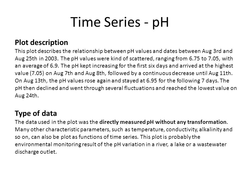 Time Series - pH Plot description This plot describes the relationship between pH values and dates between Aug 3rd and Aug 25th in 2003.