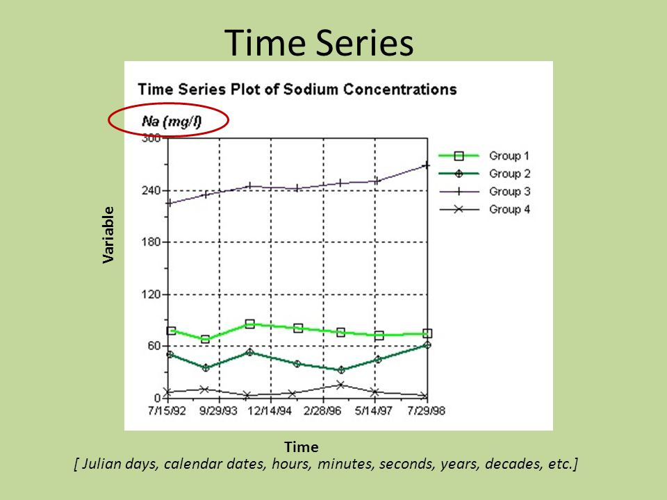 Time Series Time Variable [ Julian days, calendar dates, hours, minutes, seconds, years, decades, etc.]
