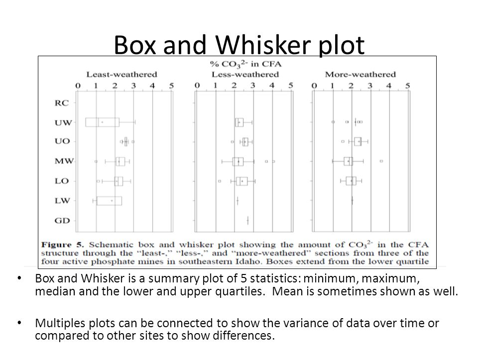 Box and Whisker plot Box and Whisker is a summary plot of 5 statistics: minimum, maximum, median and the lower and upper quartiles.