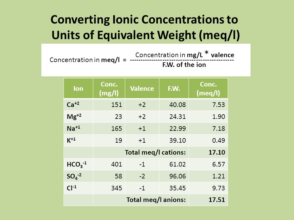 Converting Ionic Concentrations to Units of Equivalent Weight (meq/l) Concentration in meq/l = ----------------------------------------------- Concentration in mg/L * valence F.W.