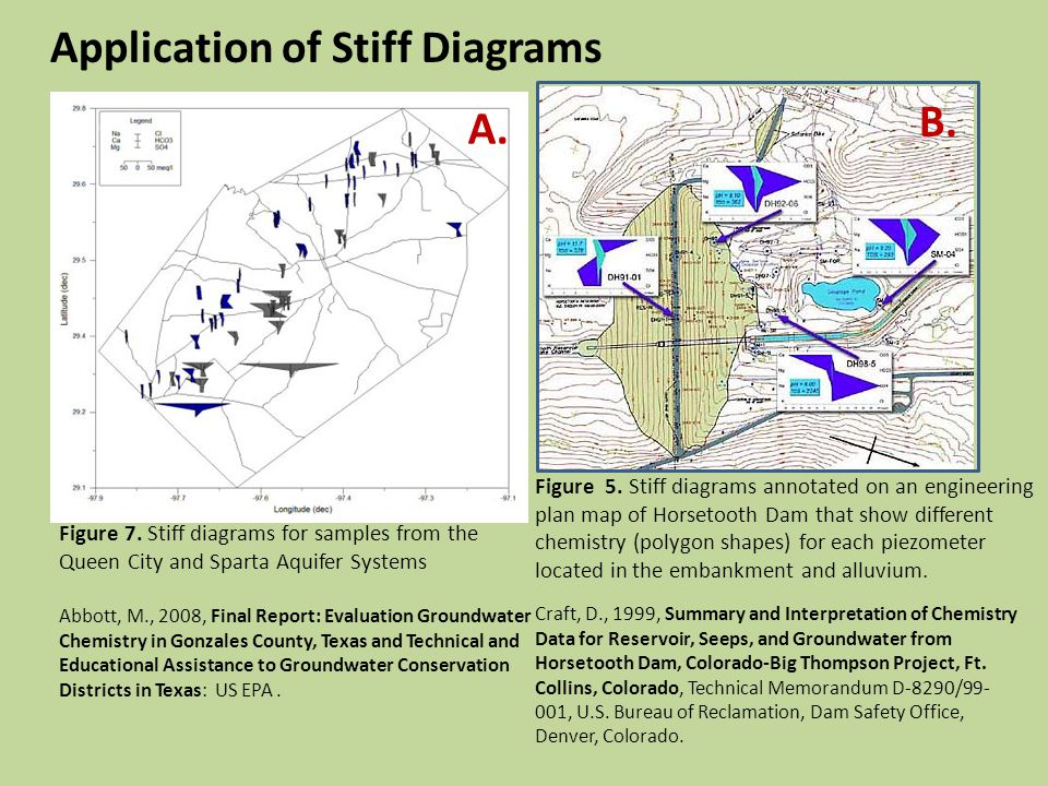 Application of Stiff Diagrams Abbott, M., 2008, Final Report: Evaluation Groundwater Chemistry in Gonzales County, Texas and Technical and Educational Assistance to Groundwater Conservation Districts in Texas: US EPA.